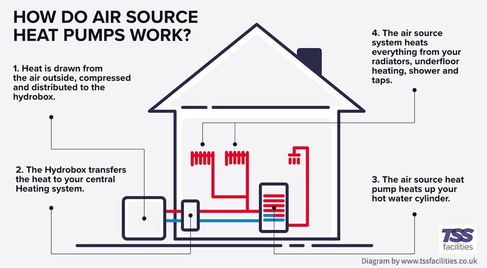 How do air source heat pumps work diagram